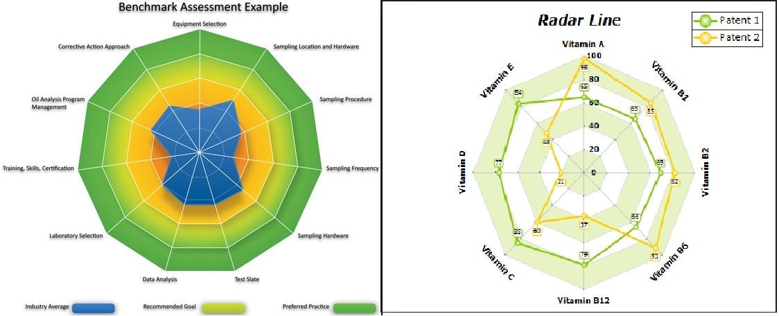 Radar Chart Excel Ibovnathandedecker